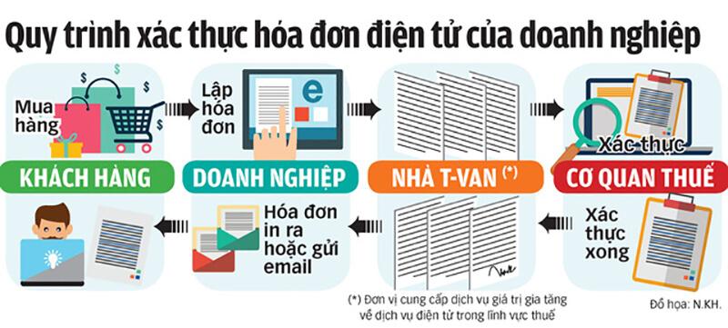 quy trình hóa đơn điện tử