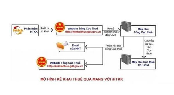 mô hình kê khai thuế qua mạng mới nhất