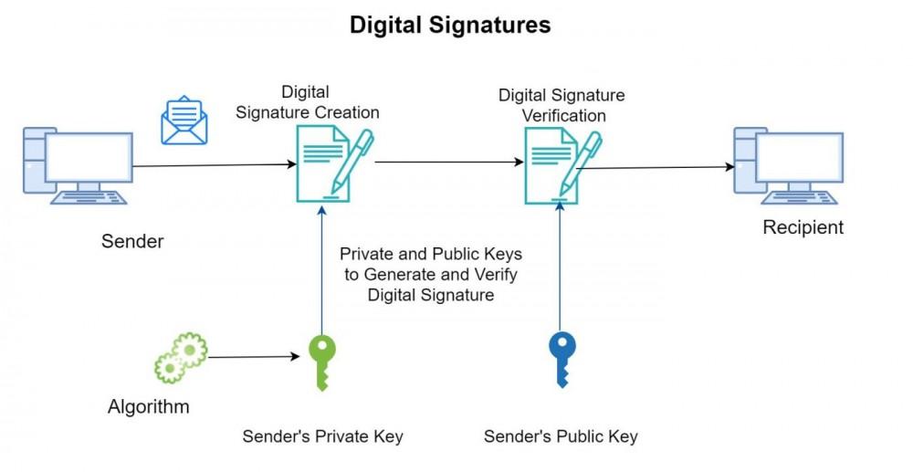 chữ ký tay, chữ ký điện tử, chữ ký số, cách sử dụng chữ ký số