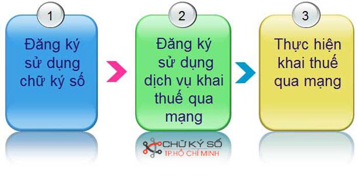 Bat-buoc-doanh-nghiep-phai-su-dung-chu-ky-so-3